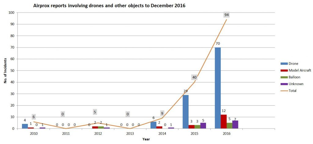 How many near misses have their been with drones