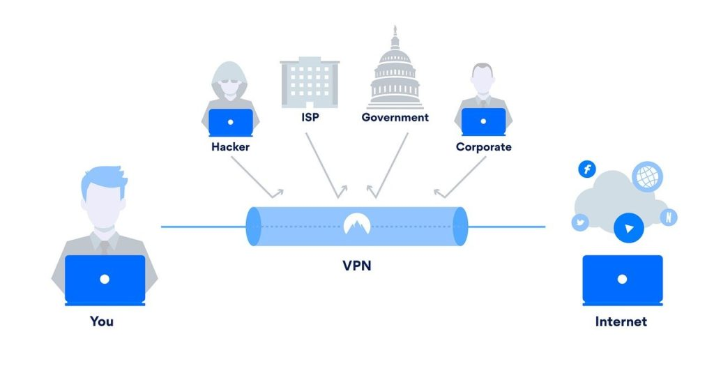 A visual representation of tunneling protocol that is used by VPNs